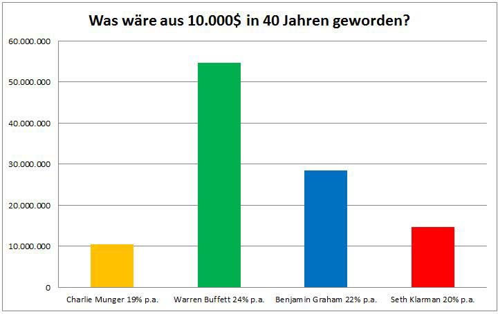 Value Investing Performance Investoren