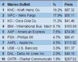 Value Investing Portfolio Warren Buffett